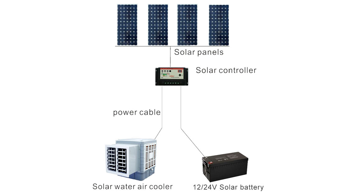 Xingke-Window Cooler   Xikoo Low Noise 3500m³H 100w Solar Air Cooler